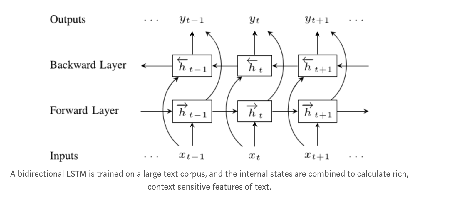 Create a Strong Text Classification with the Help from ELMo