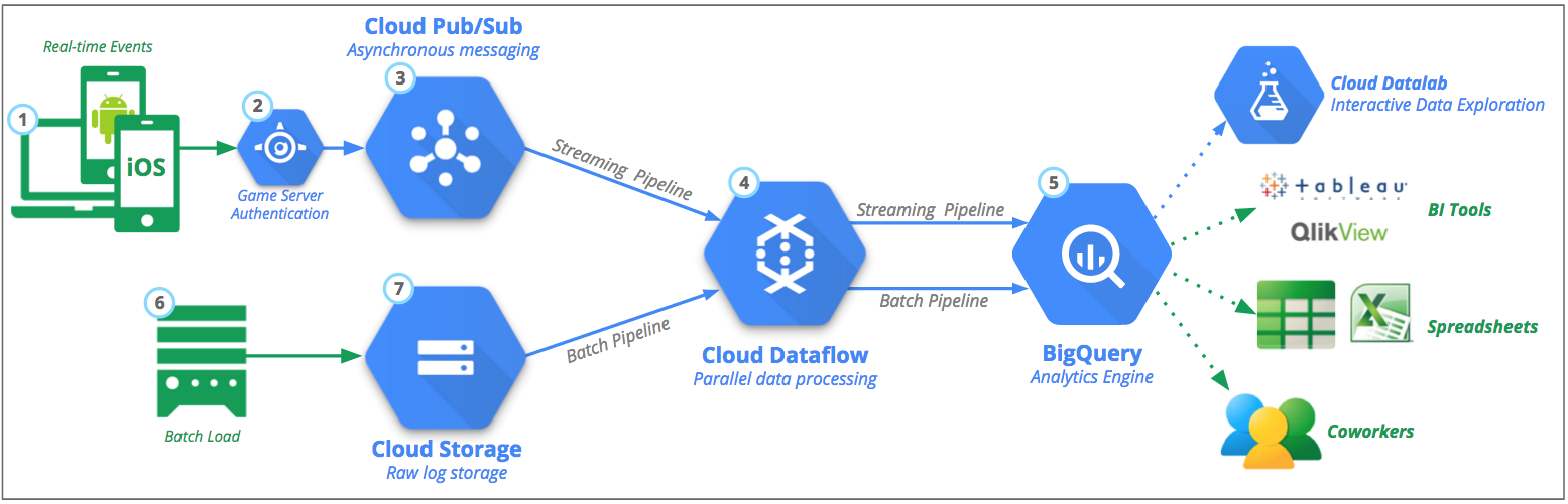 BigQuery for Data Warehouse: PART ONE - Google Cloud