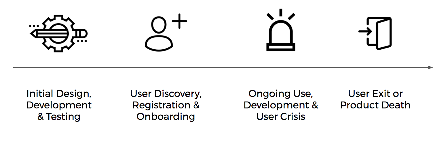 How to Stop Failing at User Safety - UX Planet