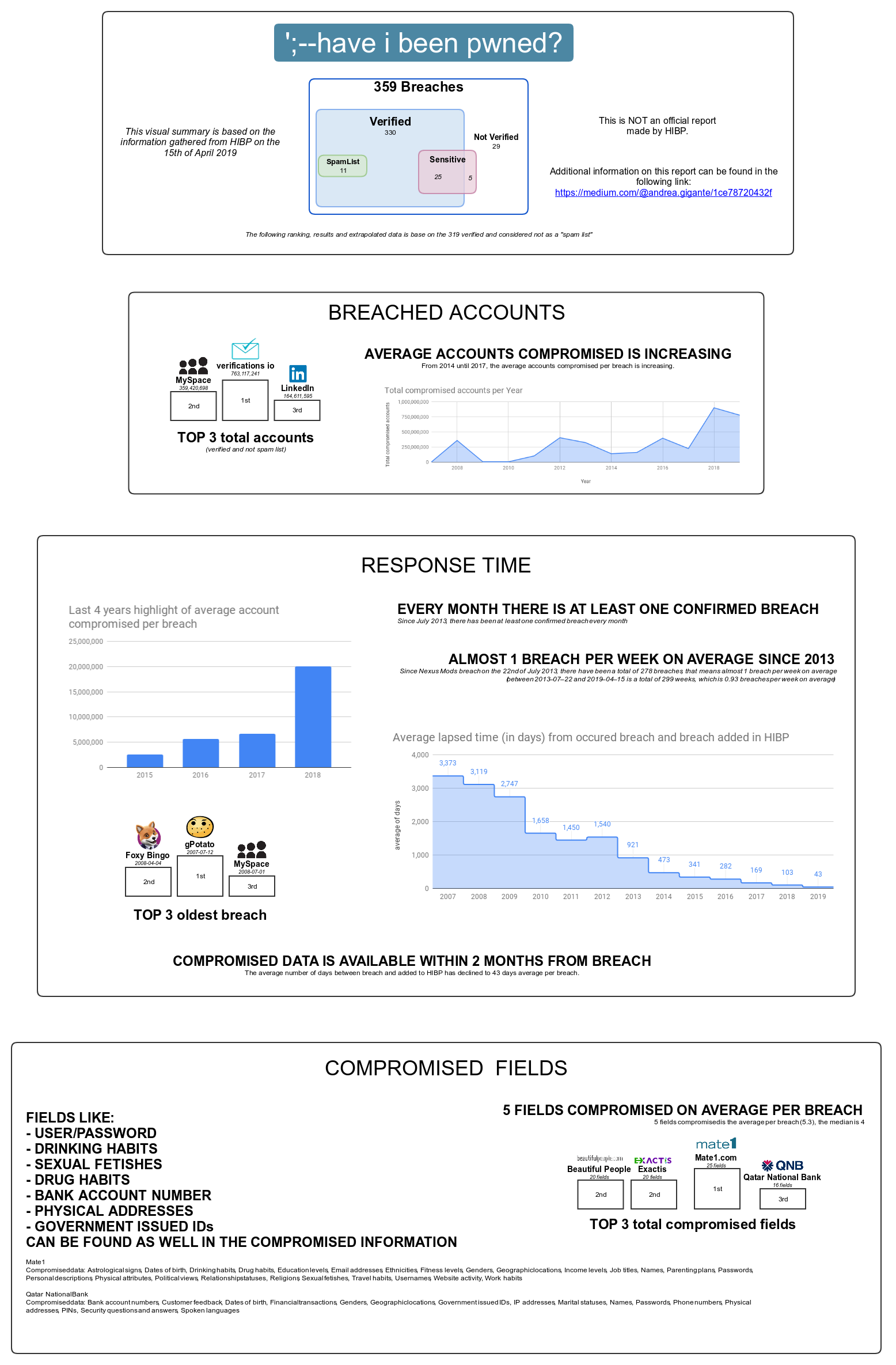 Breached data: stats and graphical representation