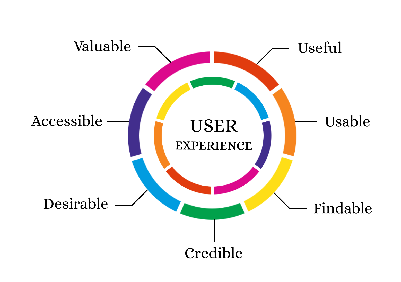 The 7 factors that influence user experience | by Claire D. Costa ...