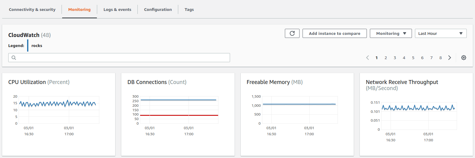 How To Monitor Amazon Rds With Cloudwatch By Blue Matador Medium
