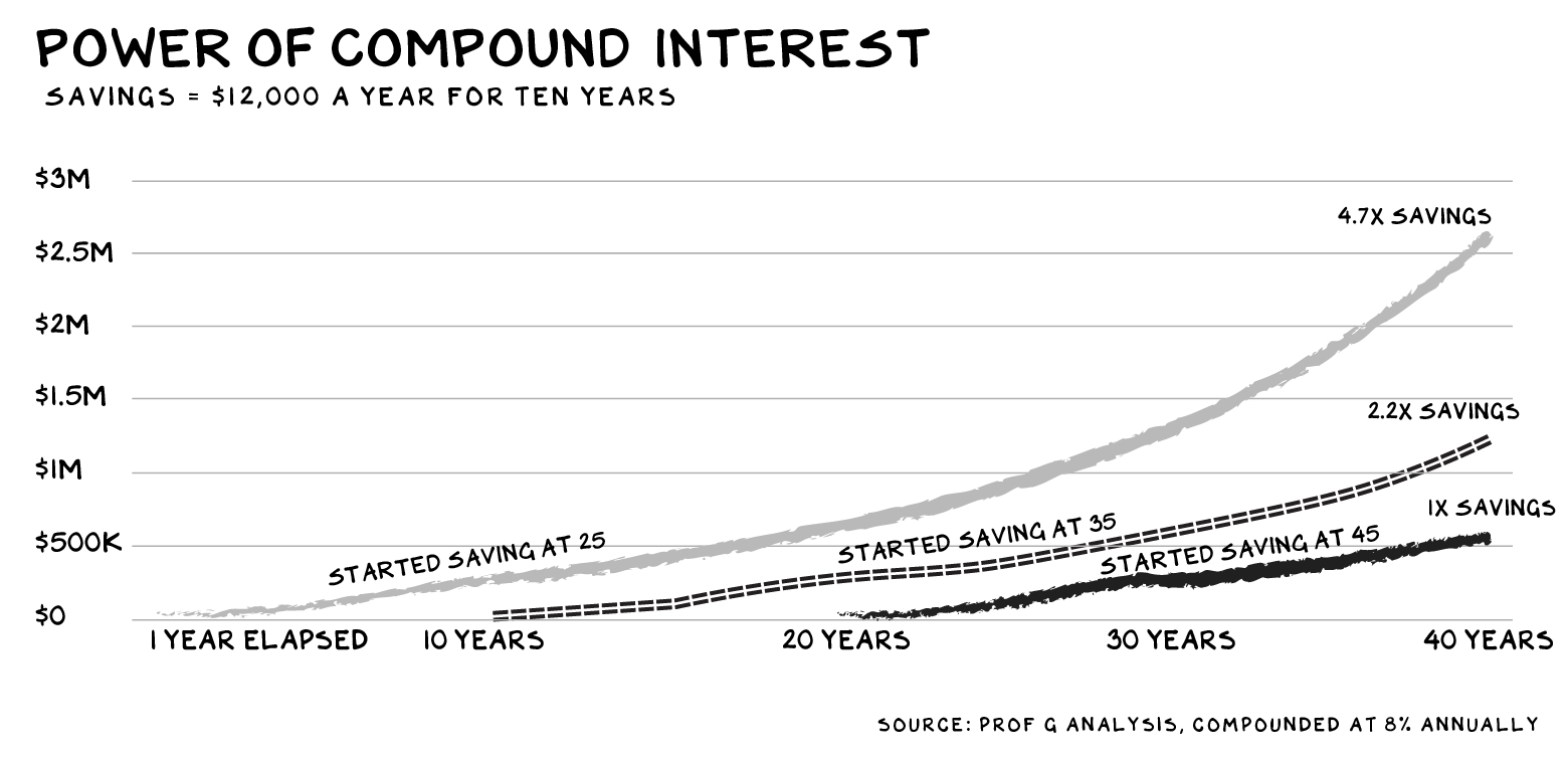 """Graph of """"power of compound interest"""""""