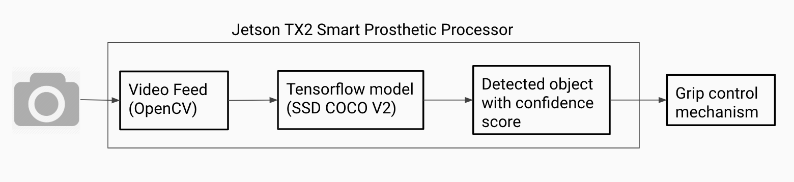 Smart Prosthetics with Object Detection using Tensorflow