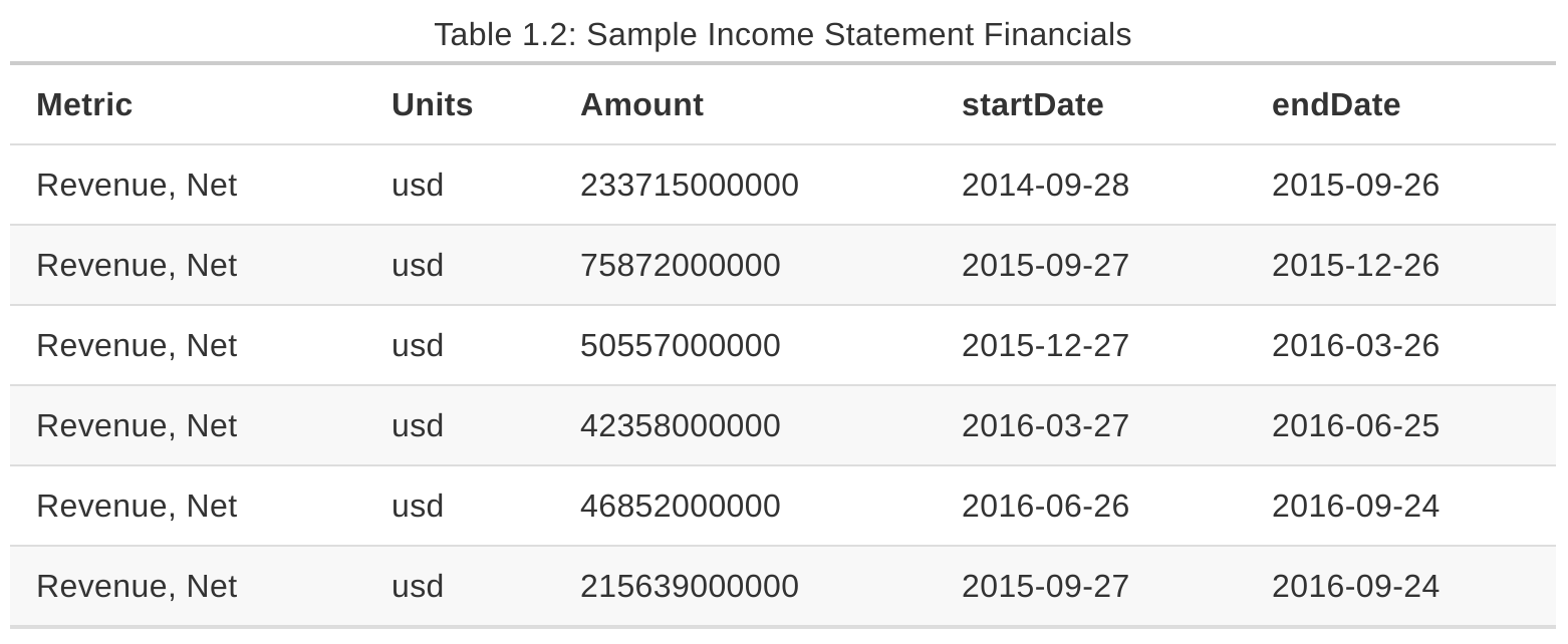 Free Financial, Fundamental and Macroeconomic Data with R