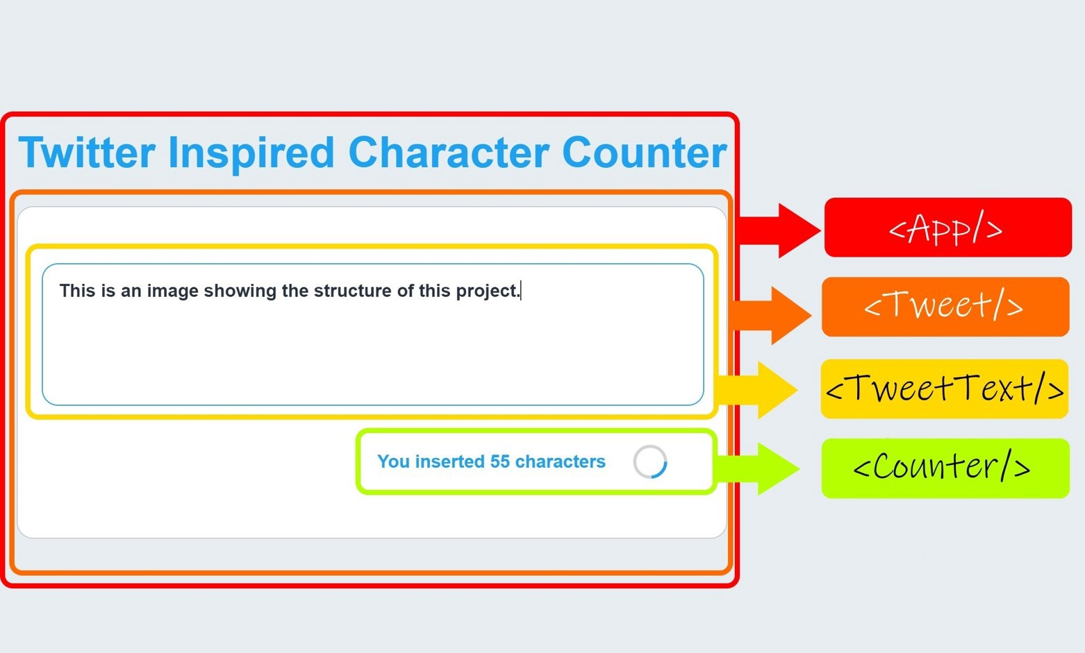 How to create a Twitter Inspired Character Counter with an