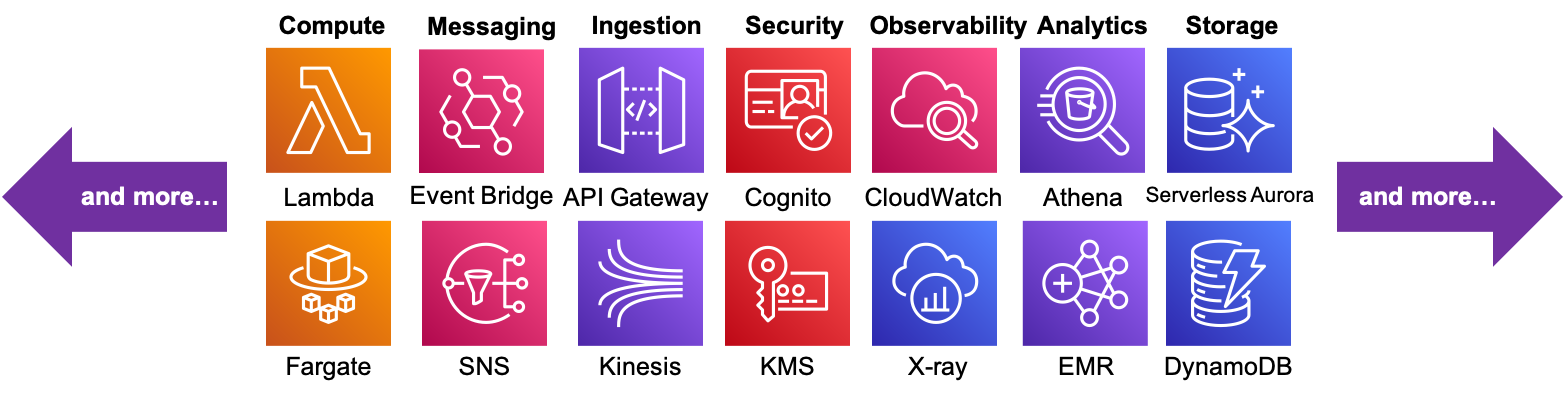 A subset of AWS's plethora of Serverless capabilities