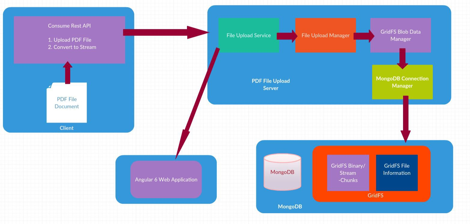 Store PDF into MongoDB with C# REST API and Display in