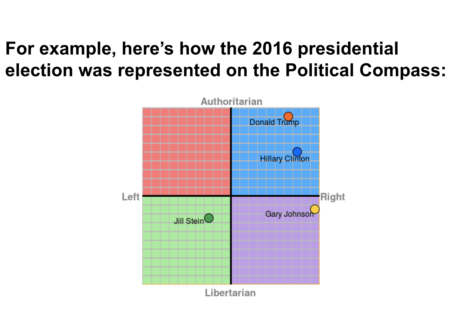 The Political Compass of America: Charted | by Lew Blank