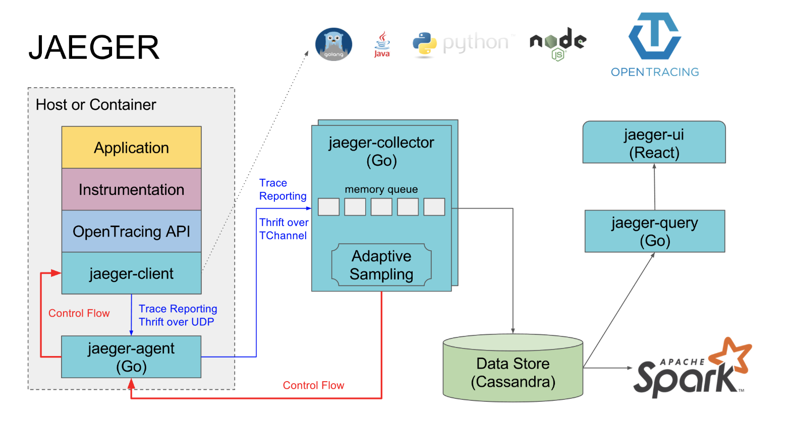 Distributed Tracing Infrastructure with Jaeger on Kubernetes