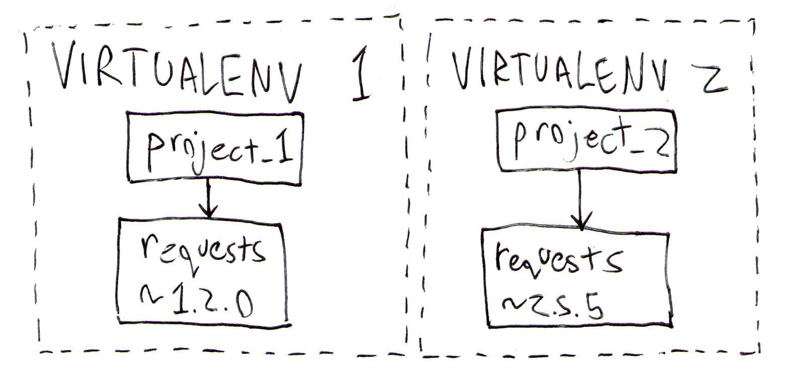 Now you can install a different version of requests into each virtualenv, eliminating the conflict.