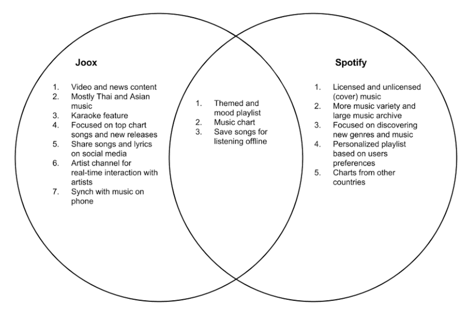 Designing Spotify for the Thai Market - Sorakrit S - Medium