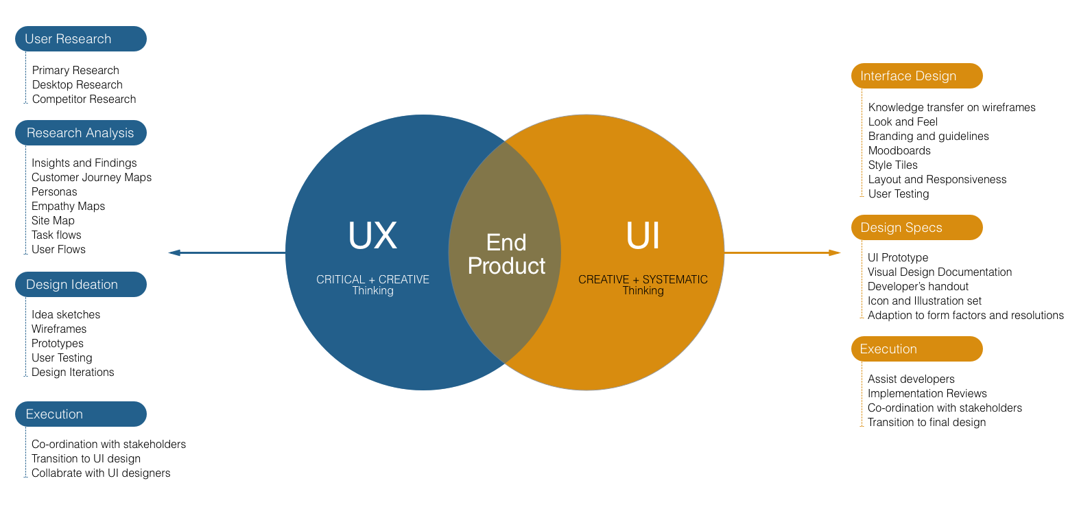 Ux Vs Ui Similarity Differences By Ajay Mittal Prototypr