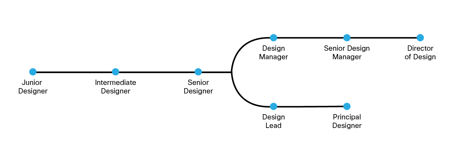 Marvelous Ux Career Path Manager Or Individual Contributor Cisco Download Free Architecture Designs Grimeyleaguecom