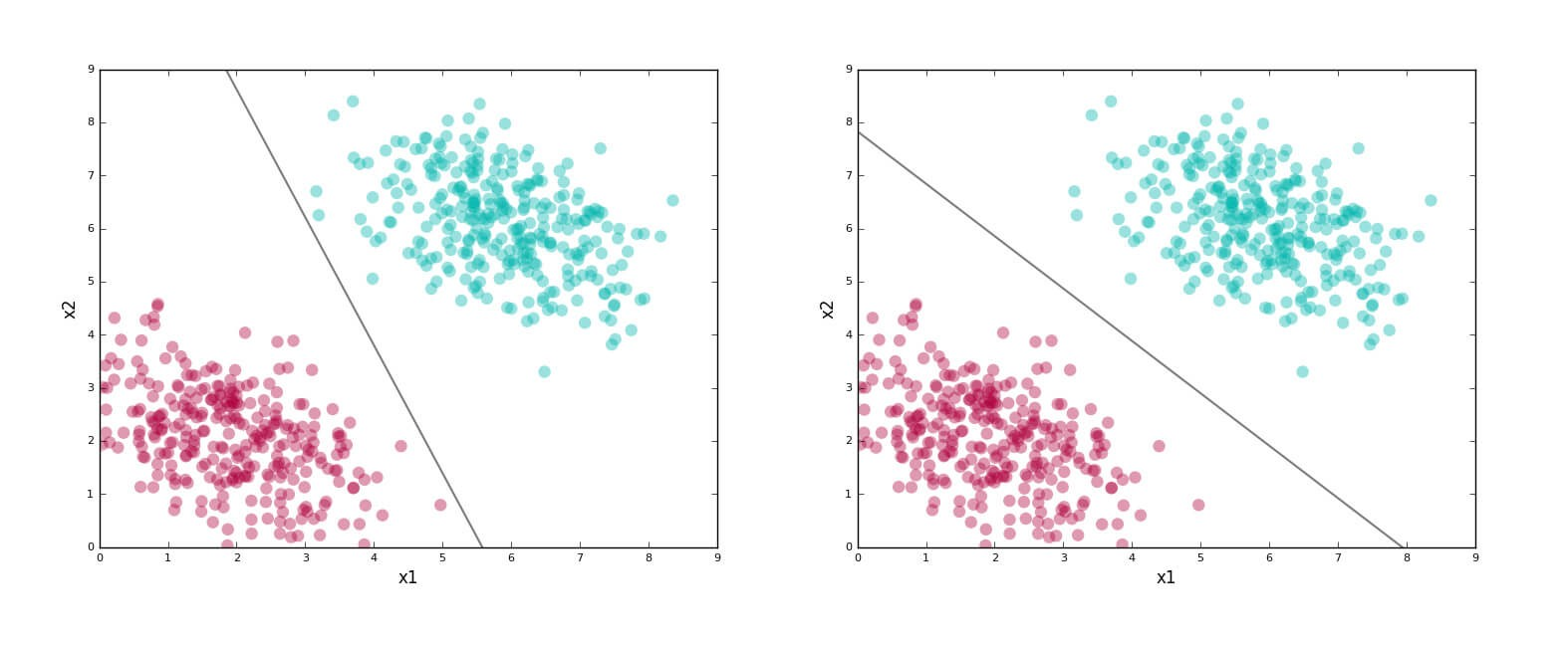 Support Vector Machine (SVM) Tutorial - Stats and Bots