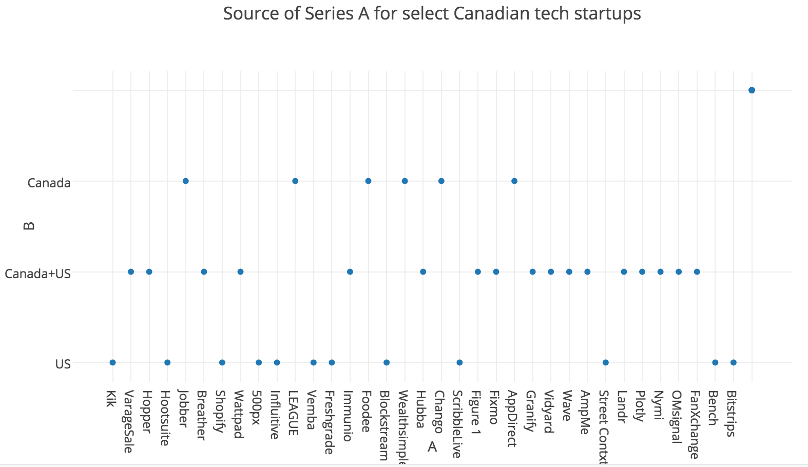 Analysis of source of Seed vs Series A funding of Canadian