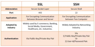 The difference between SSL( HTTPS) protocol and SSH protocol?
