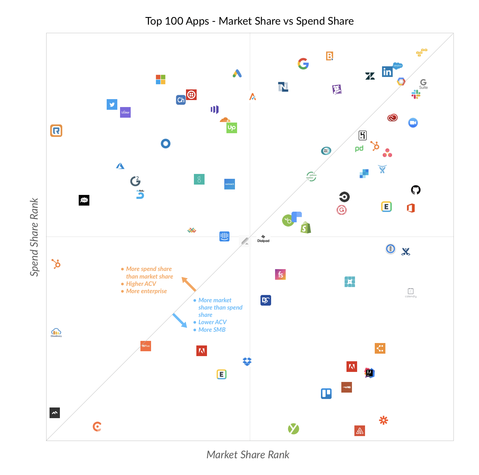 Apps by market vs. spend share