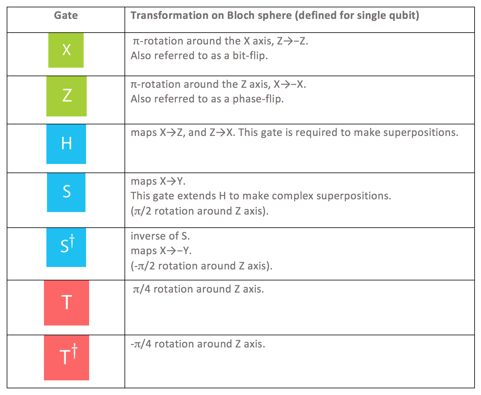 Demystifying Quantum Gates — One Qubit At A Time - Towards