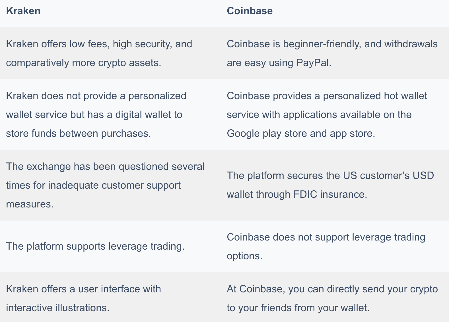 Coinbase vs Kraken   Which is the Best Crypto Exchange in the USA ...
