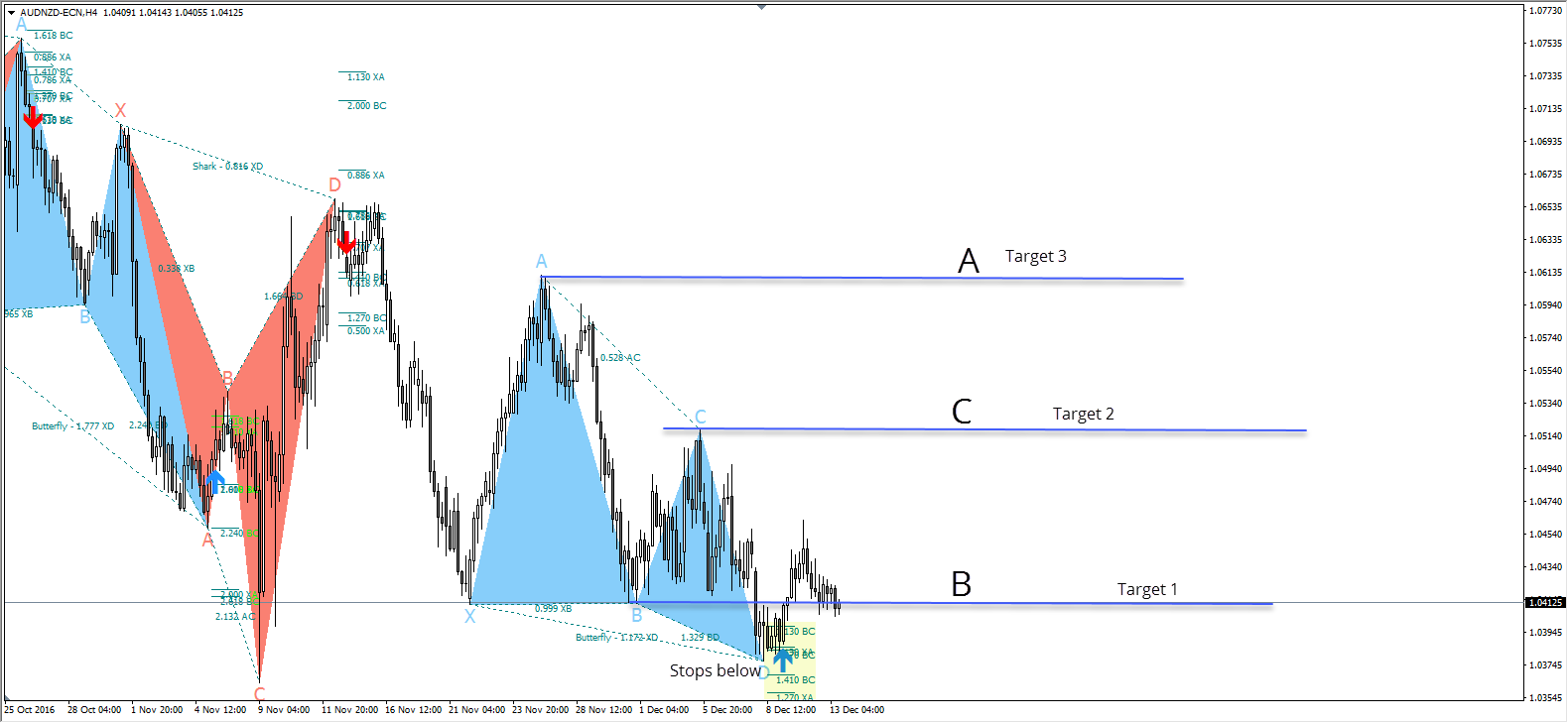 Harmonic Trading Patterns From Scott M  Carney Explained in