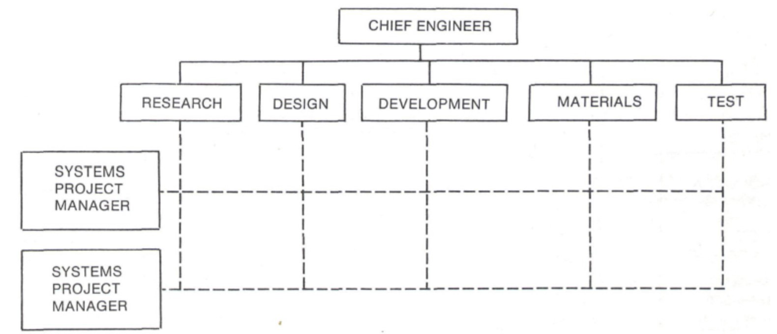 Image of an Engineering Matrix Structure