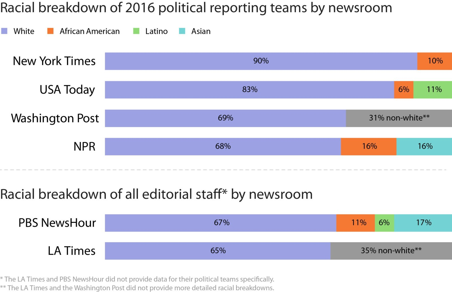 A chart of racial demographics of political reporting teams at major news publications—all of which are majority white