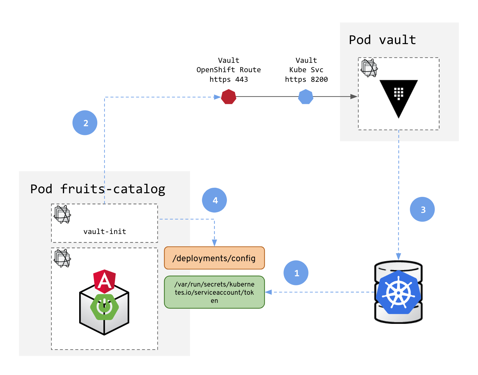 Adding security layers to your App on OpenShift — Part 3