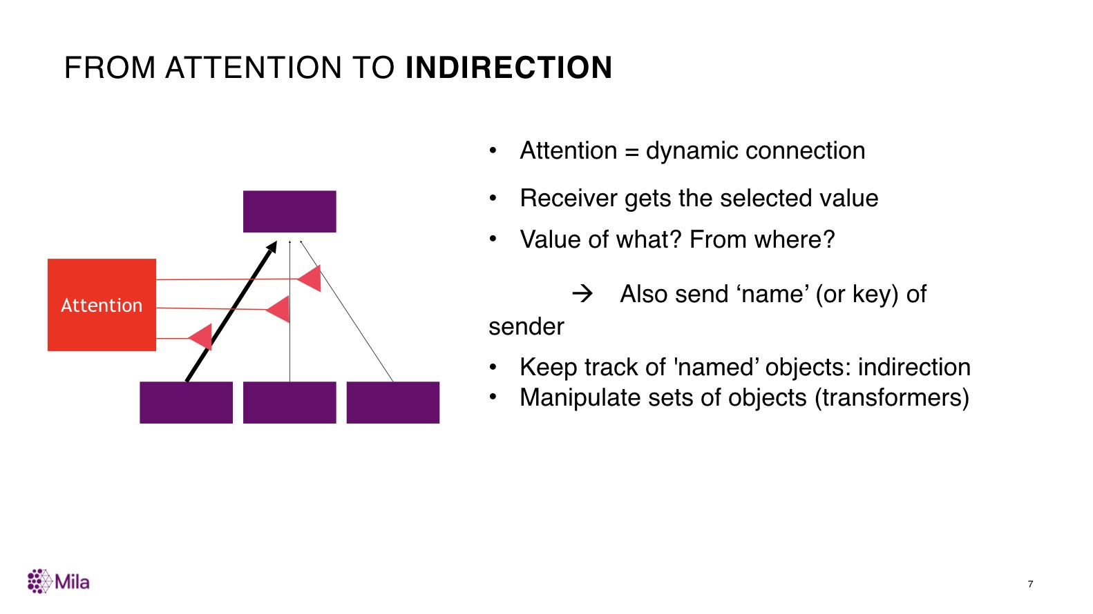 From Attention to Indirection