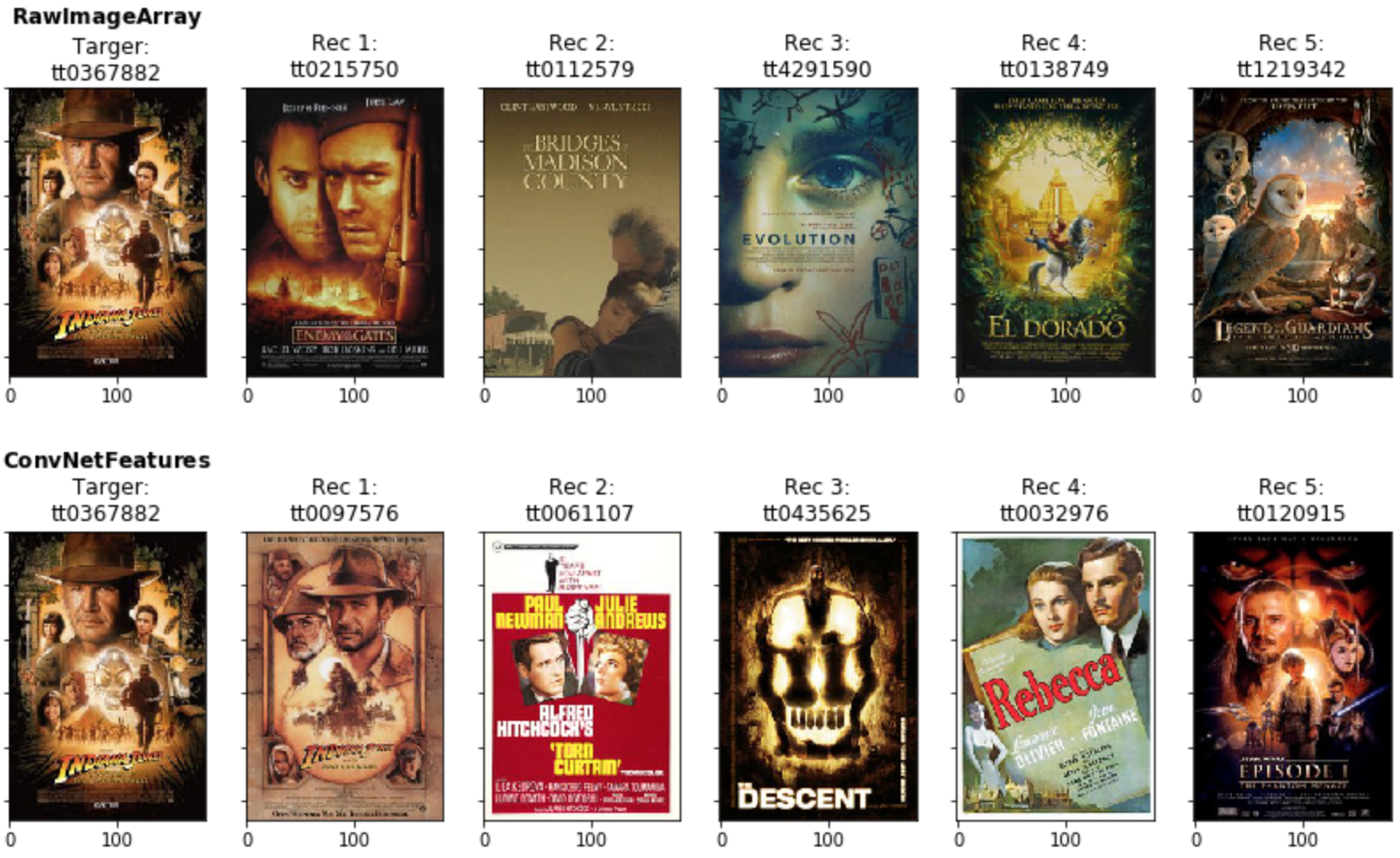 Creating a movie recommender using Convolutional Neural Networks