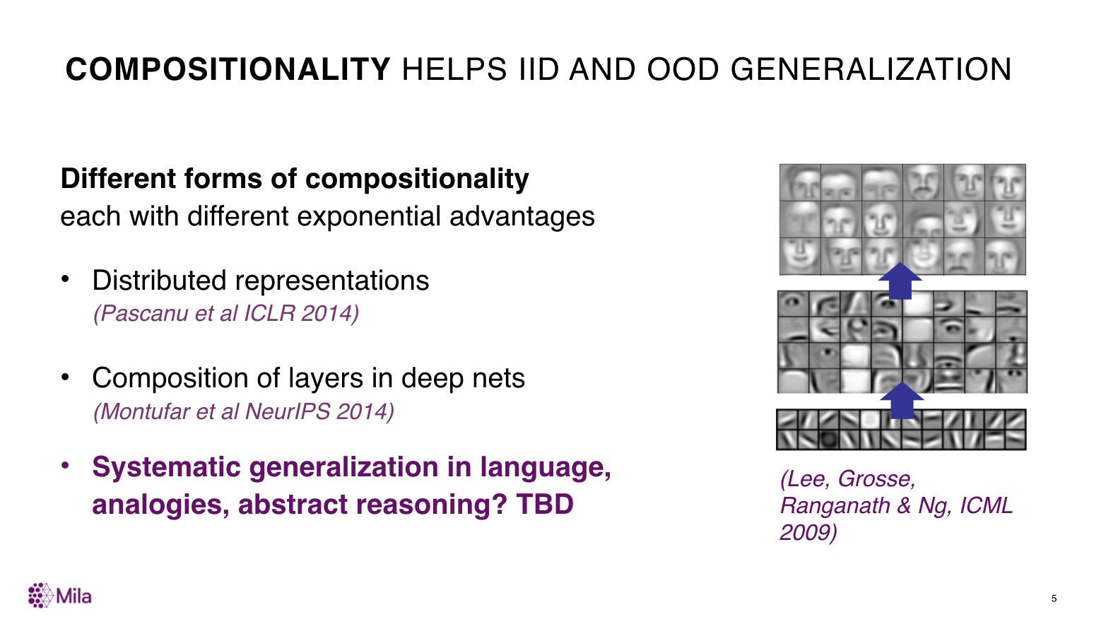 Compositionality helps iid and ood generalization