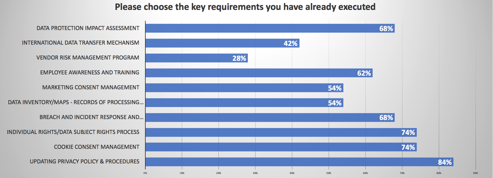 Please choose the key requirements you have already executed: