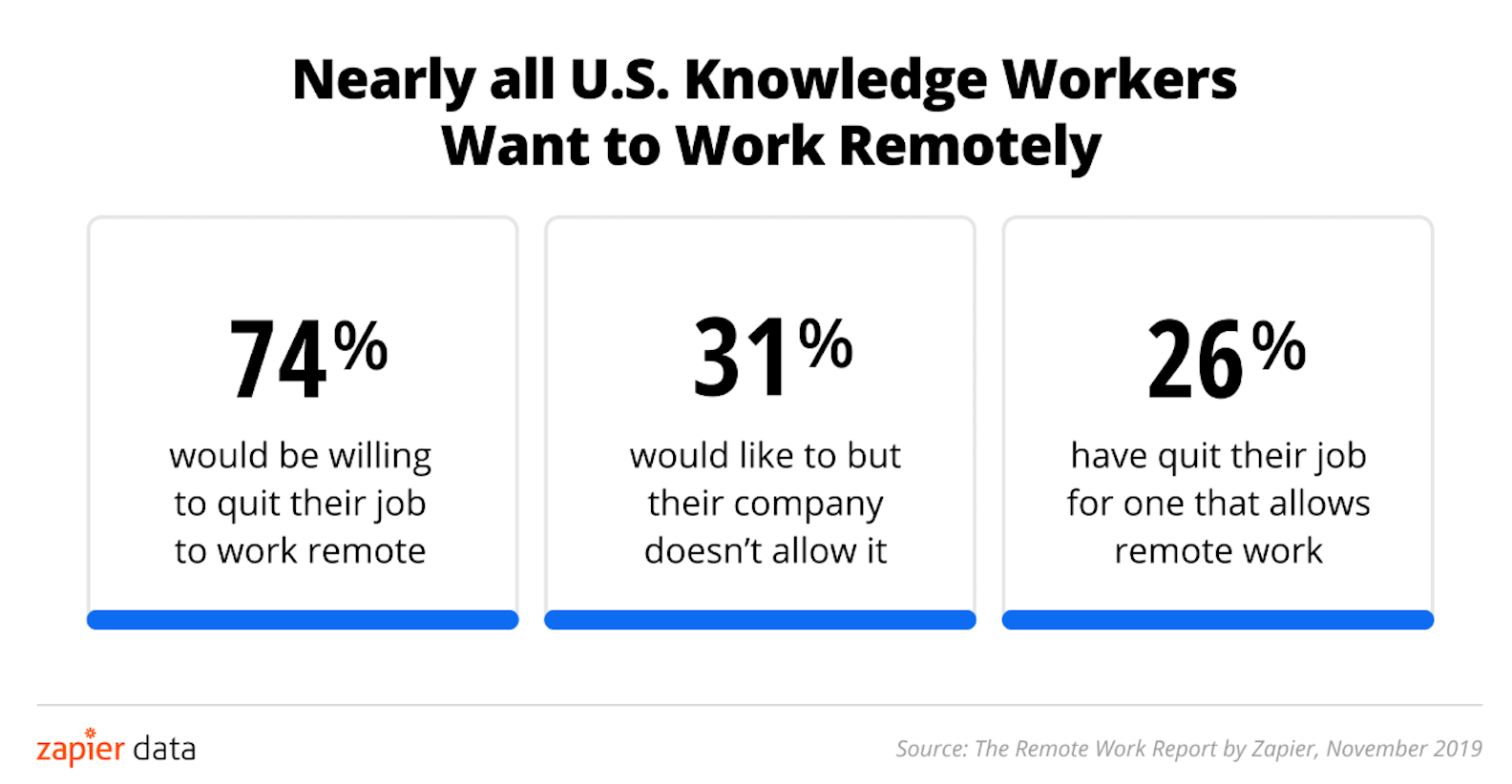 74% would quit a job to do so, 31% would like to work remotely but aren't allowed, and 26% have quit a job to do so.