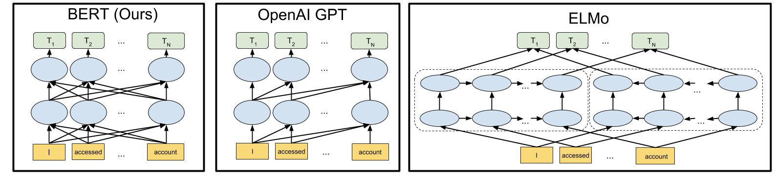 Using Transfer Learning for NLP with Small Data - Insight