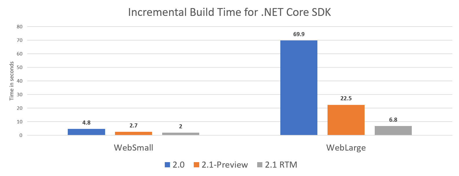 Incremental Build Improvements for .NET Core 2.1 SDK