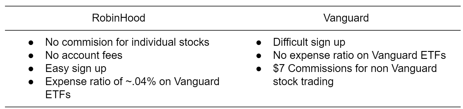 The 45-Second Trick For Robinhood Vs Vanguard