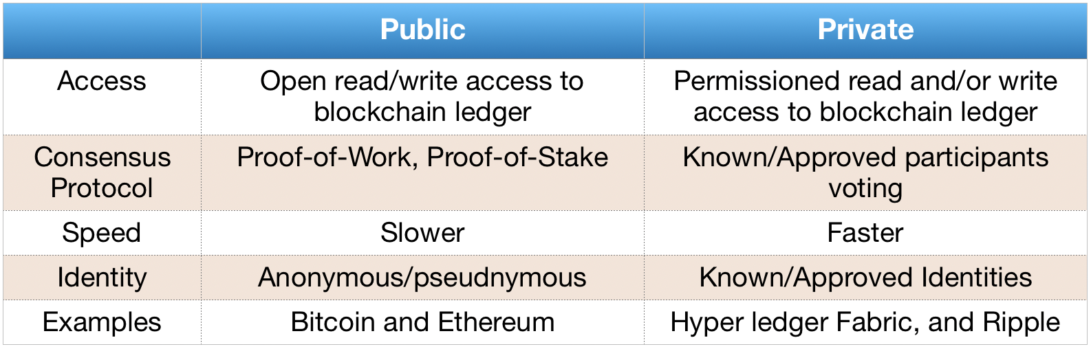 A few basic characteristics comparisons between public and private blockchain platforms