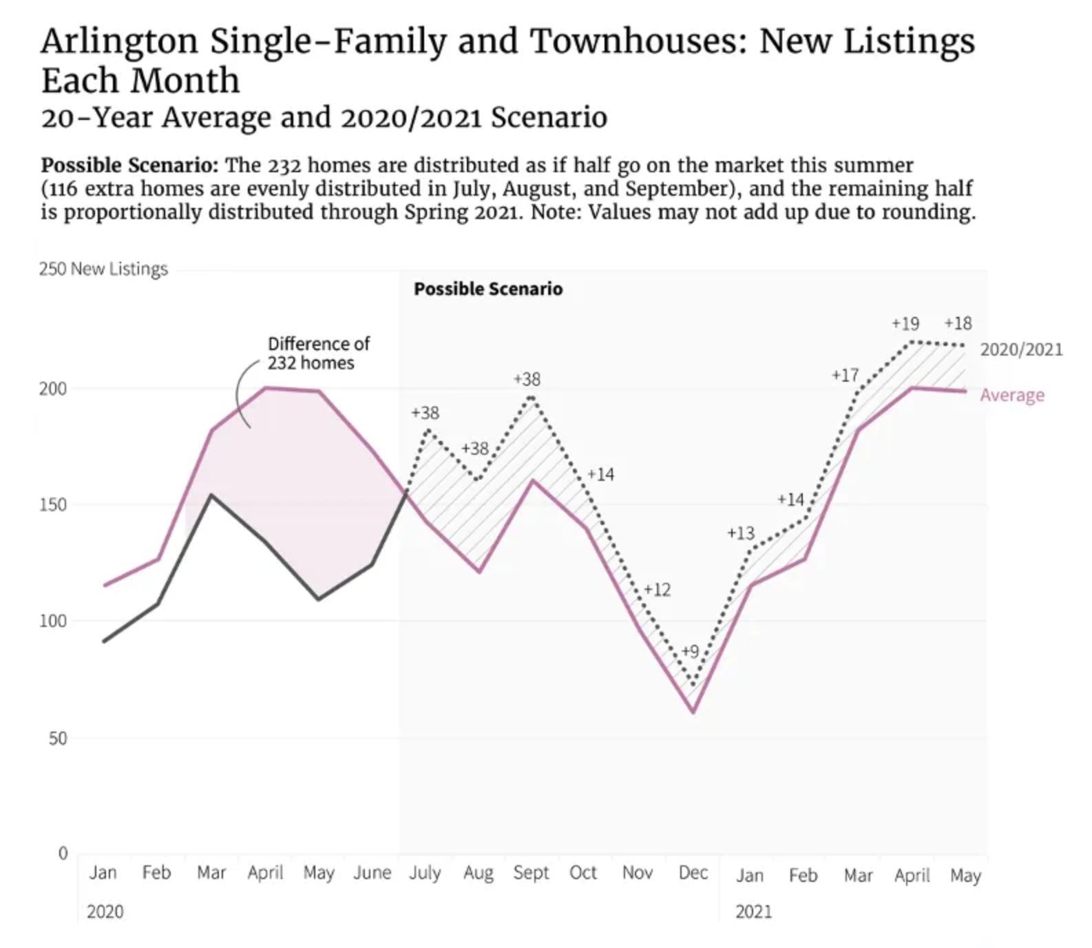 A line chart with the number of new single-family and townhouse listings in Airlington per month, in 2020 and 2021