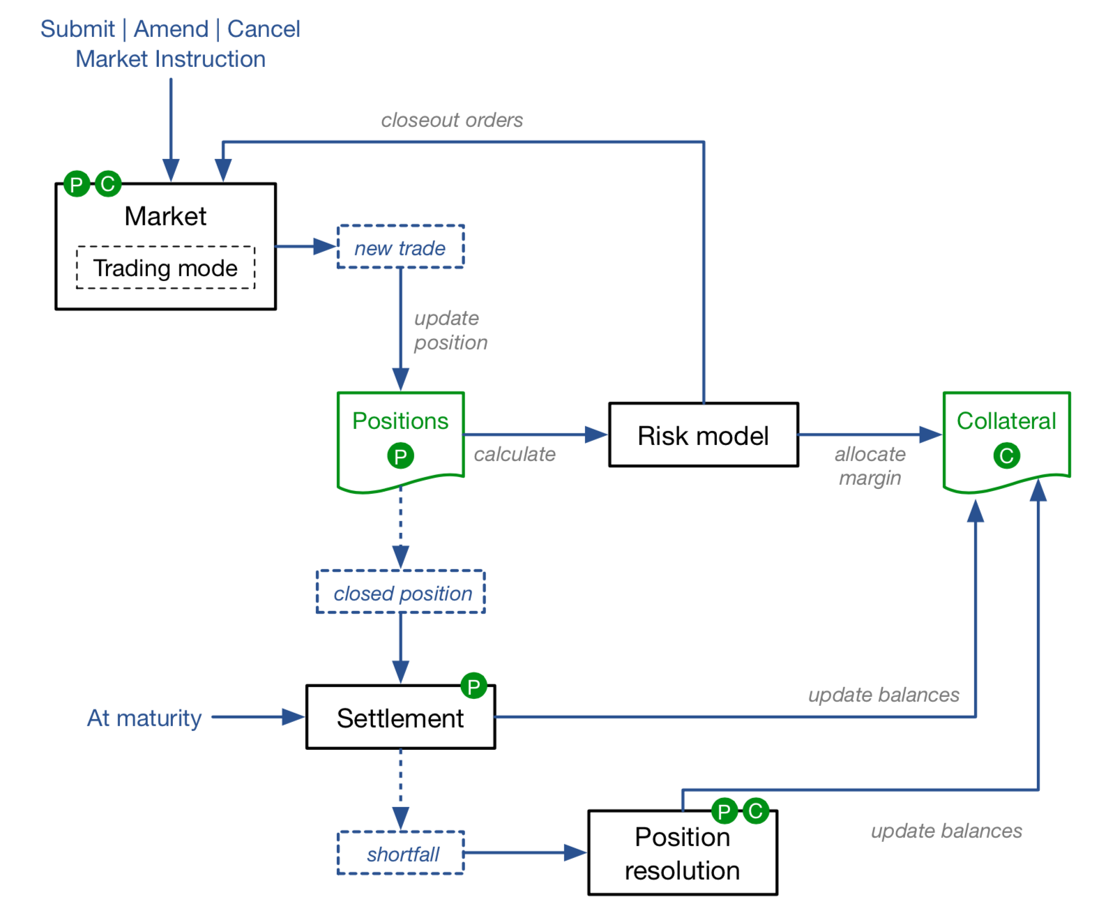 A flow chart mapping Vega's fully automated trading and settlement workflow