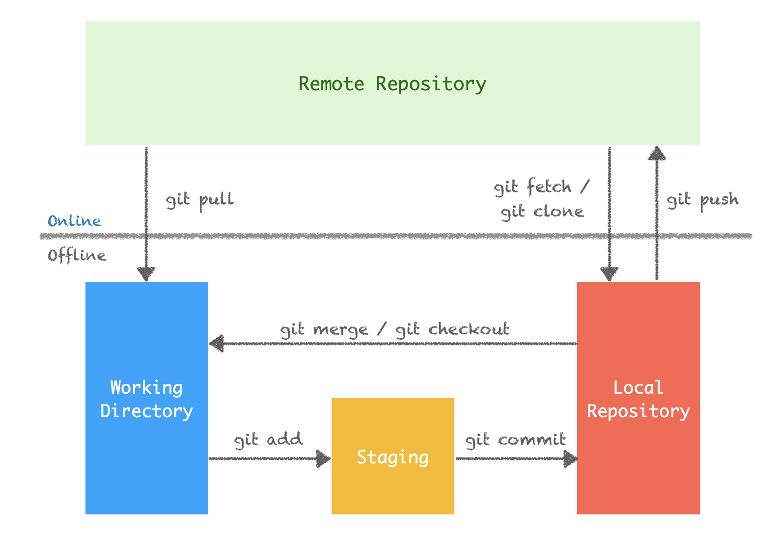 What is GIT?. Git is a version control system. | by Smile2gether | Medium