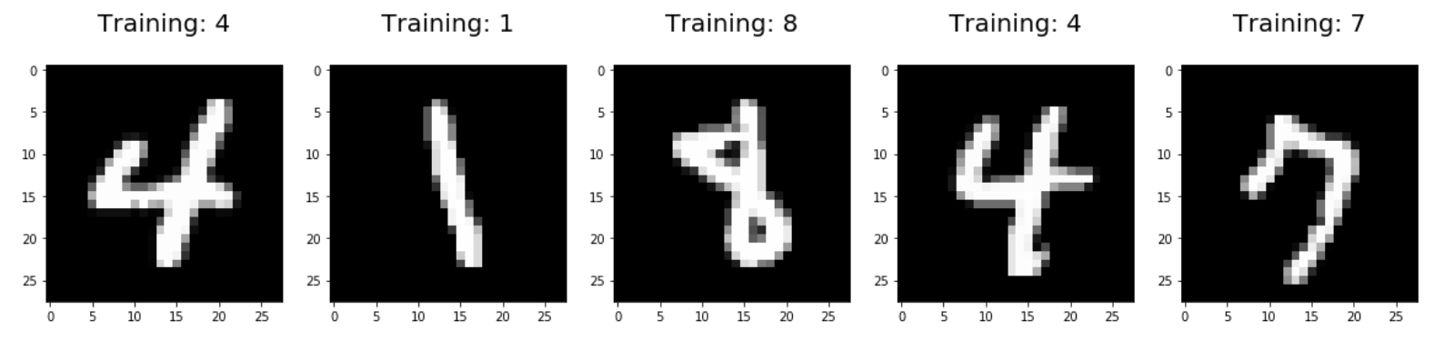 Logistic Regression using Python (scikit-learn) - Towards