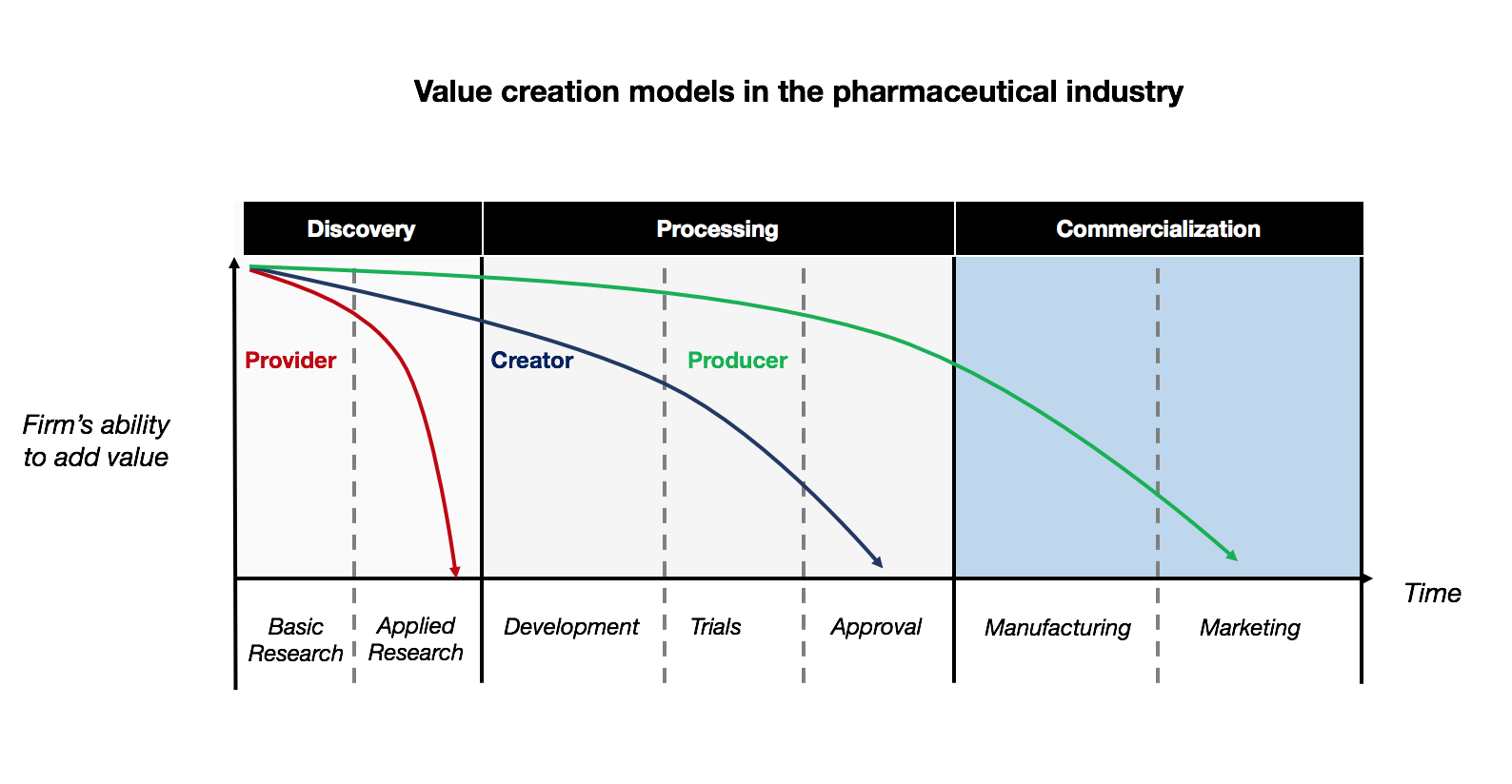 Corporate Venture Capital and the Pharmaceutical Industry