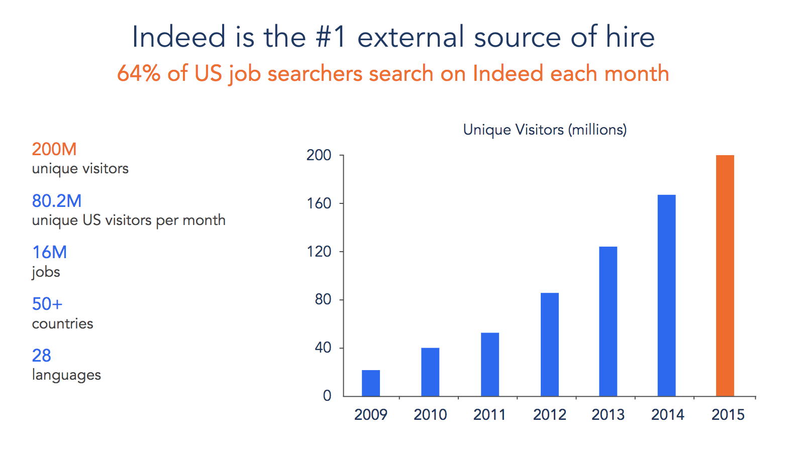 Welcome to the Indeed Data Science Blog! - Indeed