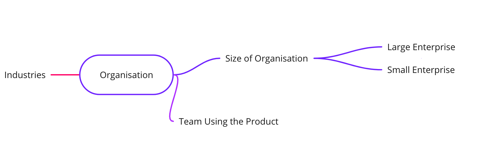 Mindmap of Organisation with sections of industries, size if organisation and team using the product