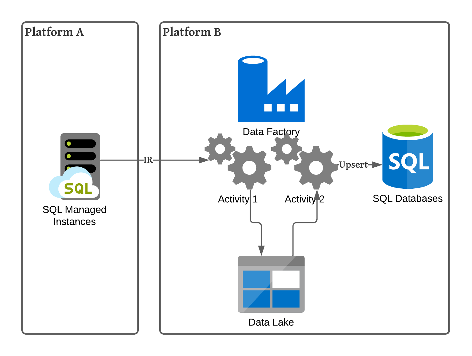 from SQL Managed Instance to Azure SQL database through Change Data Capture using Azure Data Factory