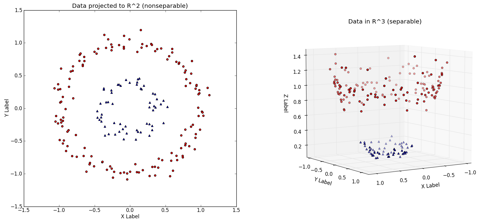 How neural networks learn nonlinear functions and classify