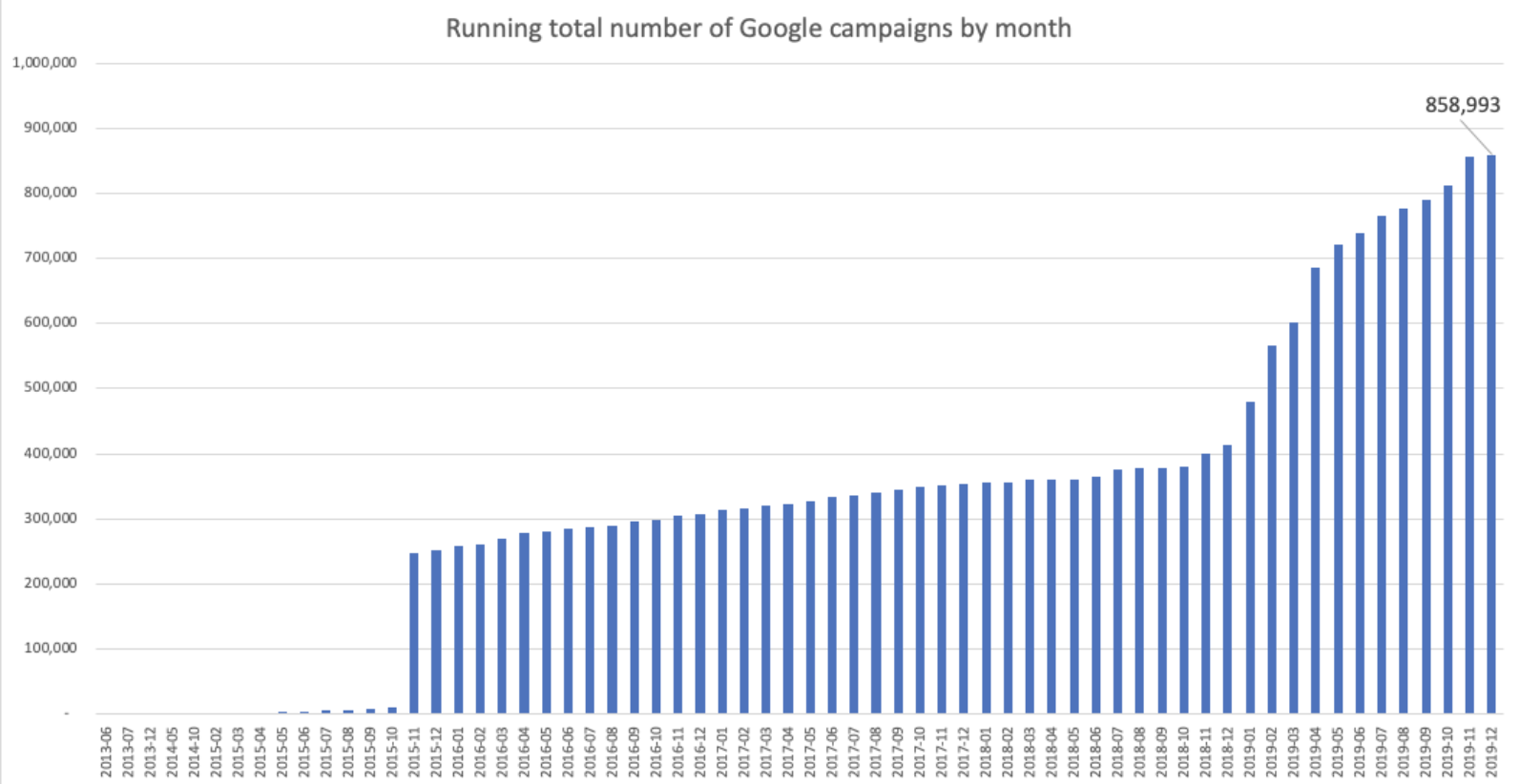 Growth of campaigns under management