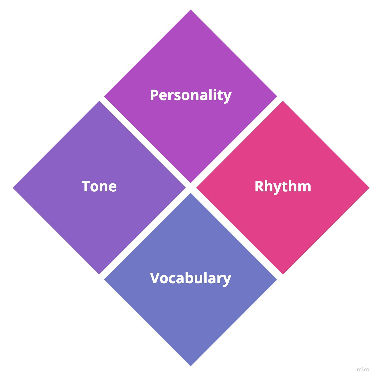 The image shows four diamonds with the words personality, tone, rhythm and vocabulary in them.