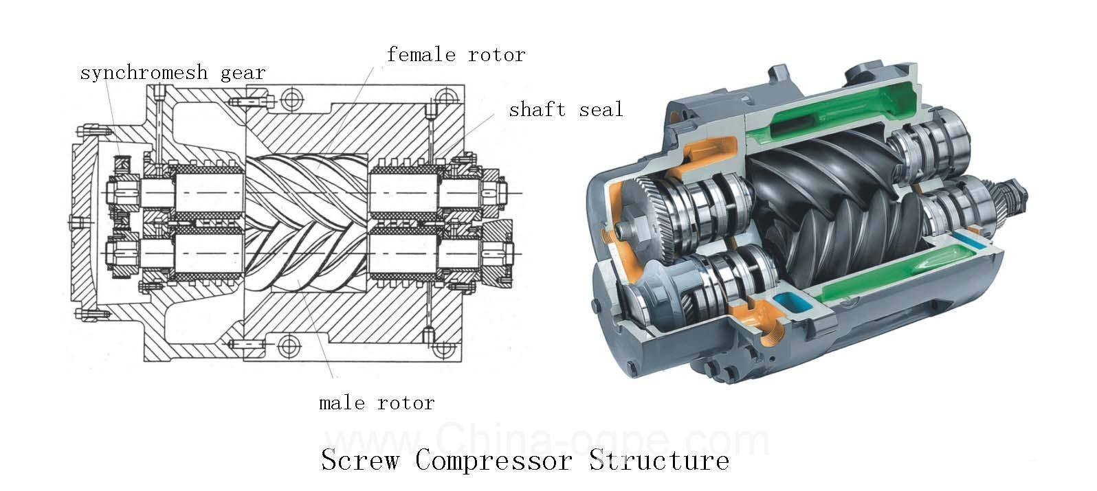 Gas Compressor: Types, Sizes and Functions - Helmi Wicaksono
