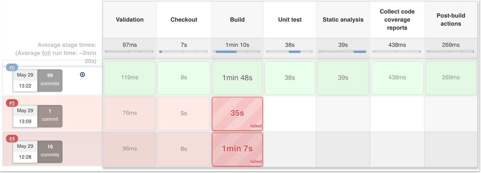 How we use Jenkins Pipeline to standardize our Continuous